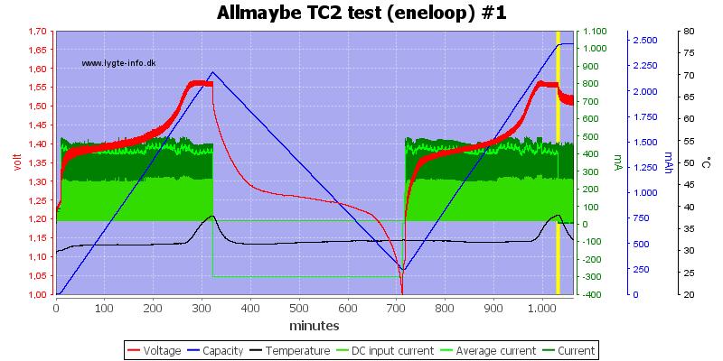 Allmaybe%20TC2%20test%20%28eneloop%29%20%231