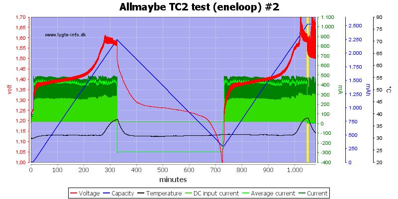 Allmaybe%20TC2%20test%20%28eneloop%29%20%232