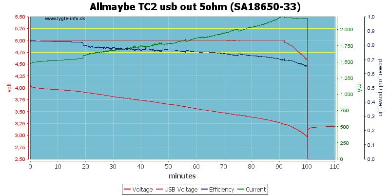 Allmaybe%20TC2%20usb%20out%205ohm%20%28SA18650-33%29