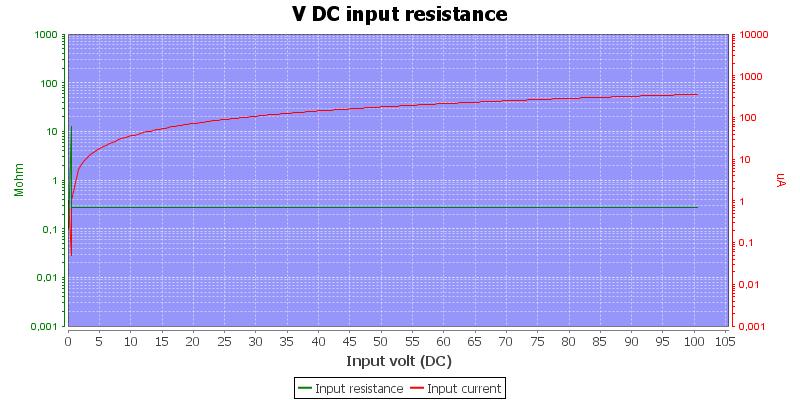 DMMInputVoltageSweep100VDC