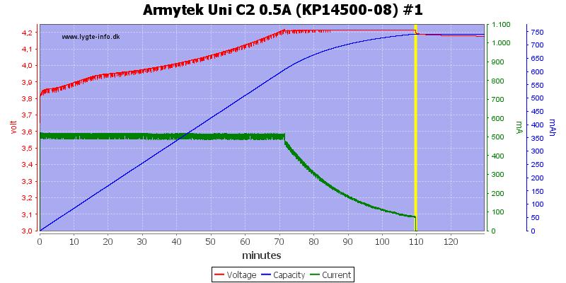 Armytek%20Uni%20C2%200.5A%20%28KP14500-08%29%20%231