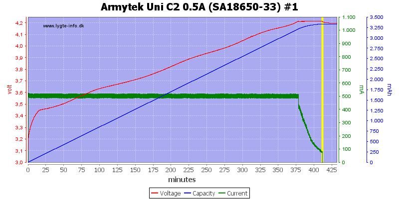 Armytek%20Uni%20C2%200.5A%20%28SA18650-33%29%20%231