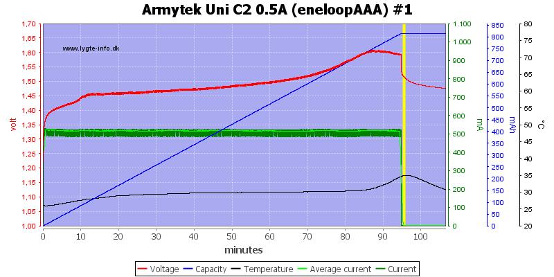Armytek%20Uni%20C2%200.5A%20%28eneloopAAA%29%20%231