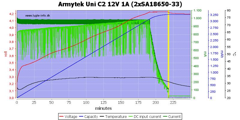 Armytek%20Uni%20C2%2012V%201A%20%282xSA18650-33%29