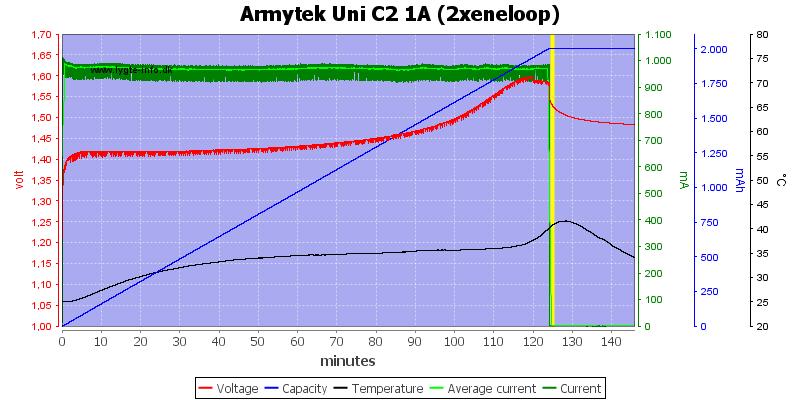 Armytek%20Uni%20C2%201A%20%282xeneloop%29