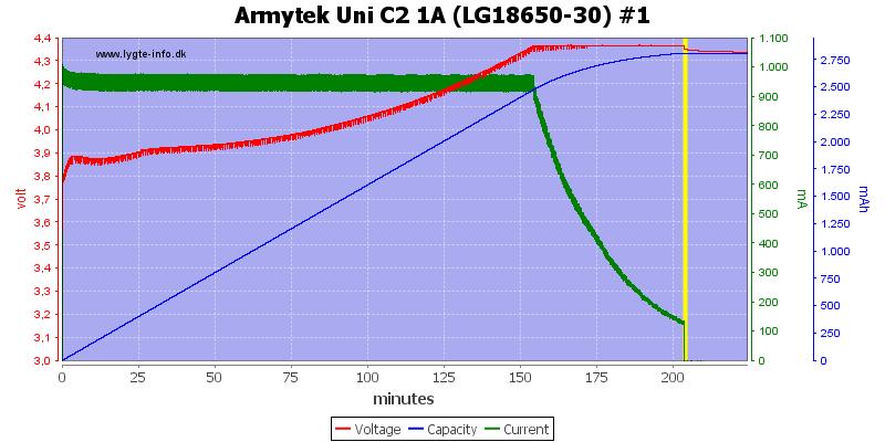Armytek%20Uni%20C2%201A%20%28LG18650-30%29%20%231