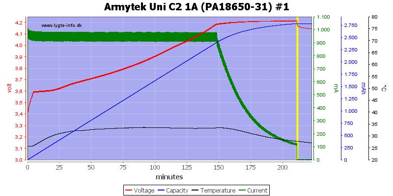 Armytek%20Uni%20C2%201A%20%28PA18650-31%29%20%231