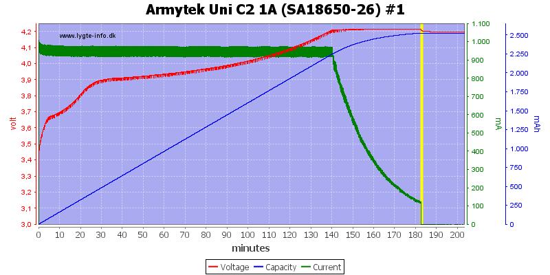 Armytek%20Uni%20C2%201A%20%28SA18650-26%29%20%231