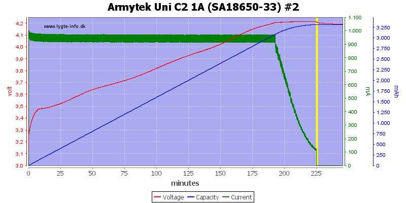 Armytek%20Uni%20C2%201A%20%28SA18650-33%29%20%232