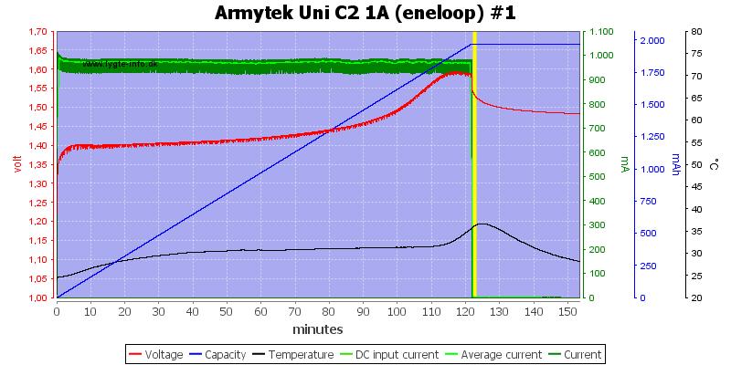 Armytek%20Uni%20C2%201A%20%28eneloop%29%20%231