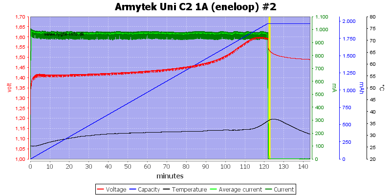 Armytek%20Uni%20C2%201A%20%28eneloop%29%20%232