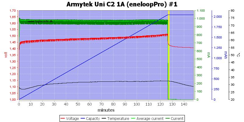 Armytek%20Uni%20C2%201A%20%28eneloopPro%29%20%231