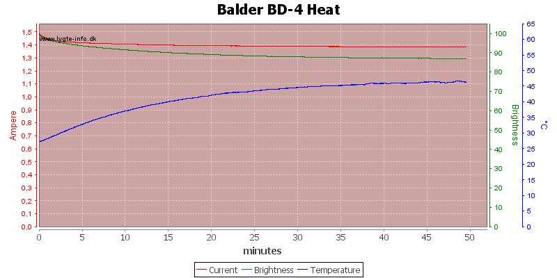 Balder%20BD-4%20Heat