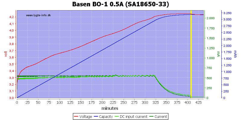 Basen%20BO-1%200.5A%20%28SA18650-33%29