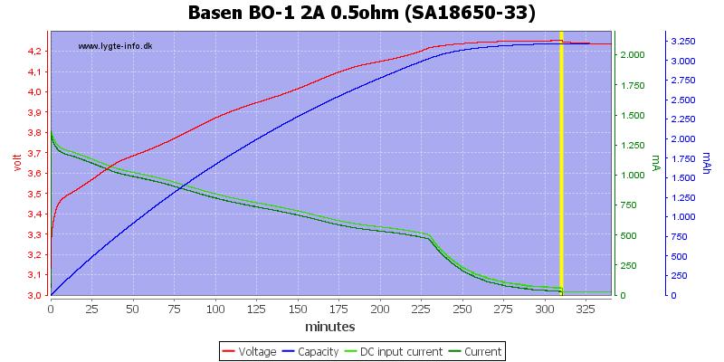 Basen%20BO-1%202A%200.5ohm%20%28SA18650-33%29