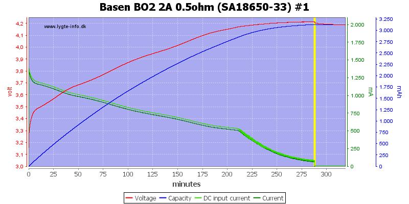 Basen%20BO2%202A%200.5ohm%20%28SA18650-33%29%20%231