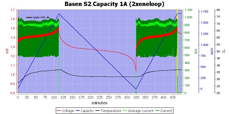 Basen%20S2%20Capacity%201A%20(2xeneloop)