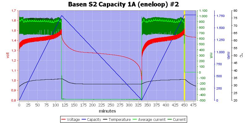 Basen%20S2%20Capacity%201A%20(eneloop)%20%232