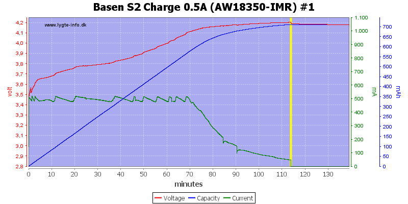 Basen%20S2%20Charge%200.5A%20(AW18350-IMR)%20%231