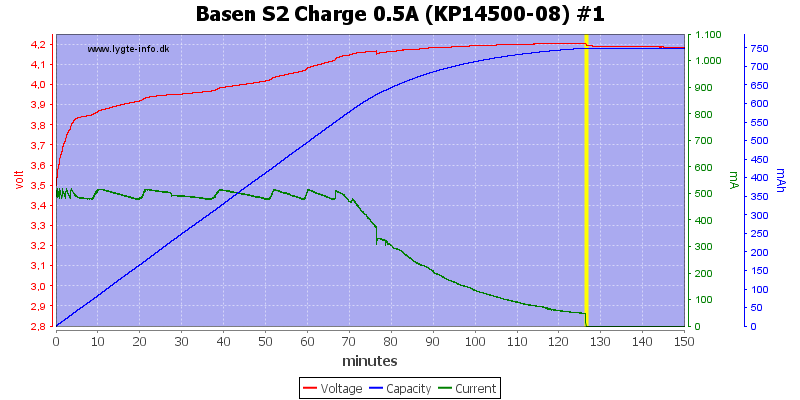 Basen%20S2%20Charge%200.5A%20(KP14500-08)%20%231
