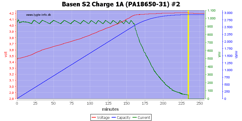 Basen%20S2%20Charge%201A%20(PA18650-31)%20%232