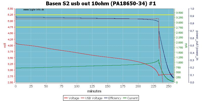 Basen%20S2%20usb%20out%2010ohm%20(PA18650-34)%20%231