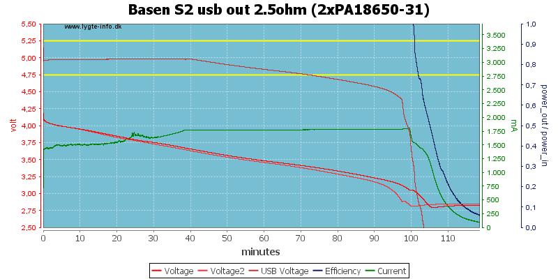 Basen%20S2%20usb%20out%202.5ohm%20(2xPA18650-31)