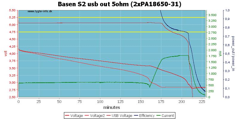Basen%20S2%20usb%20out%205ohm%20(2xPA18650-31)