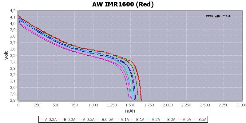 Capacity-AW-1600