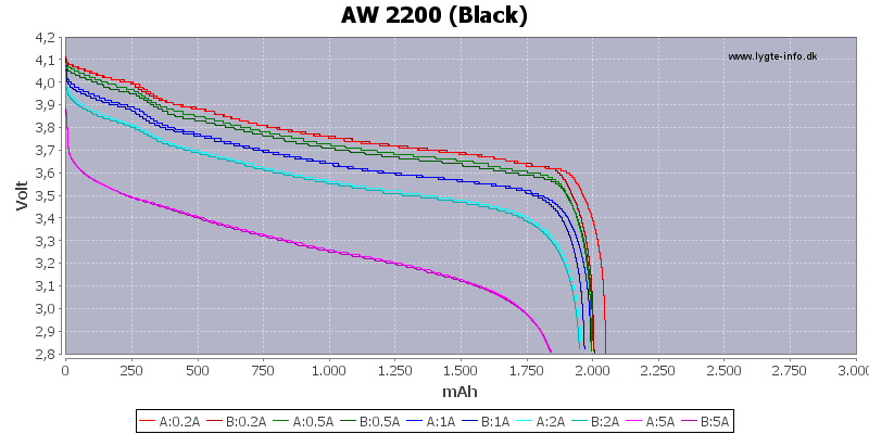 Capacity-AW-2200