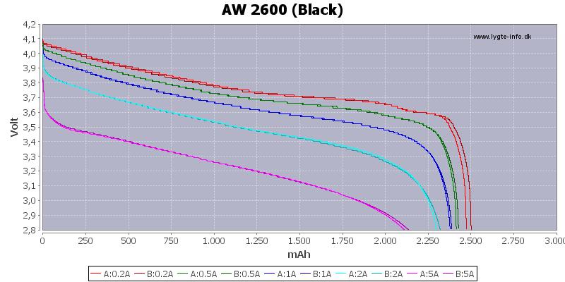 Capacity-AW-2600