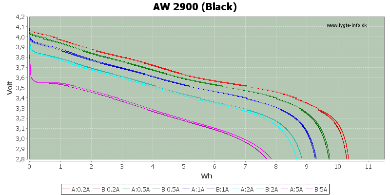 Energy-AW-2900
