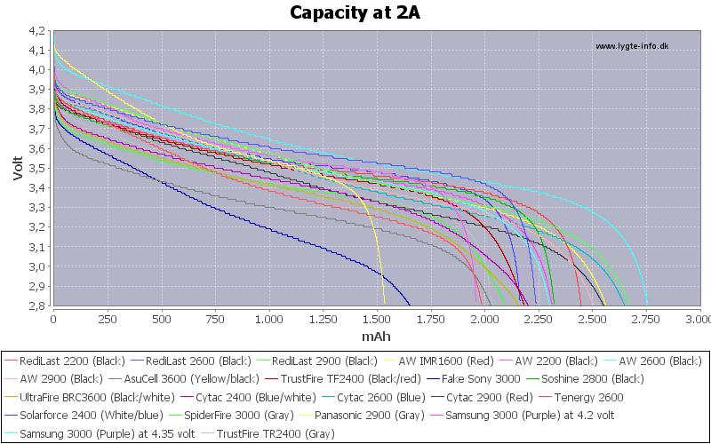 Capacity-2A