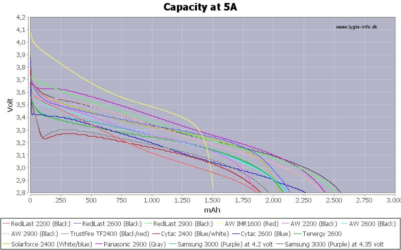 Capacity-5A