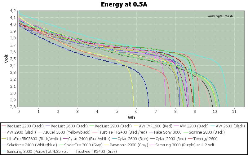 Energy-0.5A