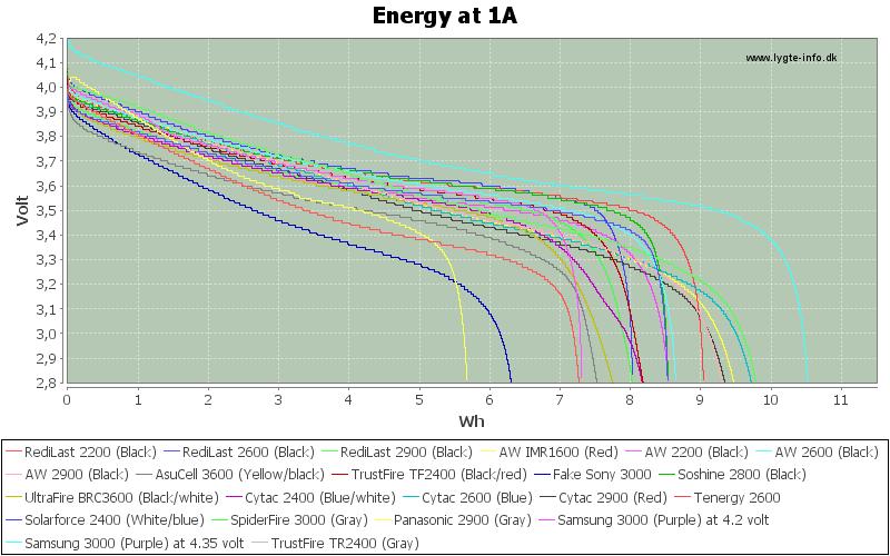 Energy-1A
