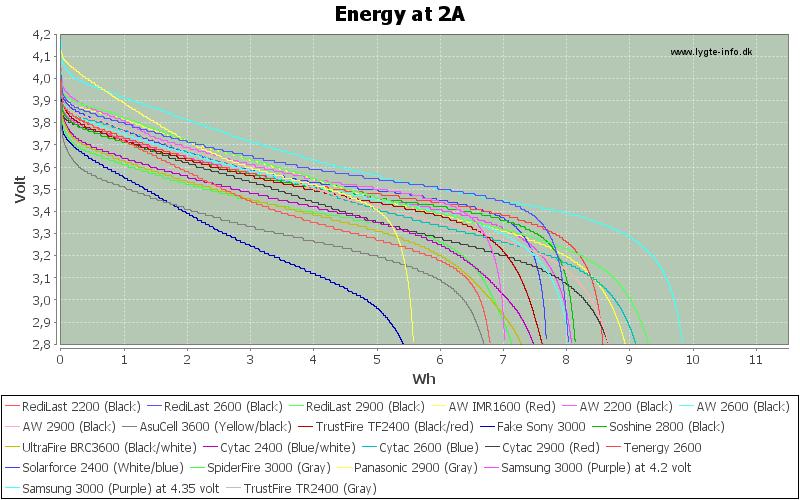 Energy-2A