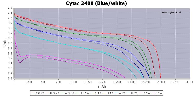 Capacity-Cytac-2400