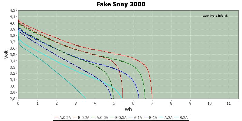 Energy-FakeSony-3000