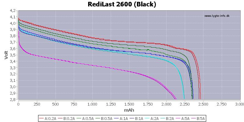 Capacity-RediLast-2600