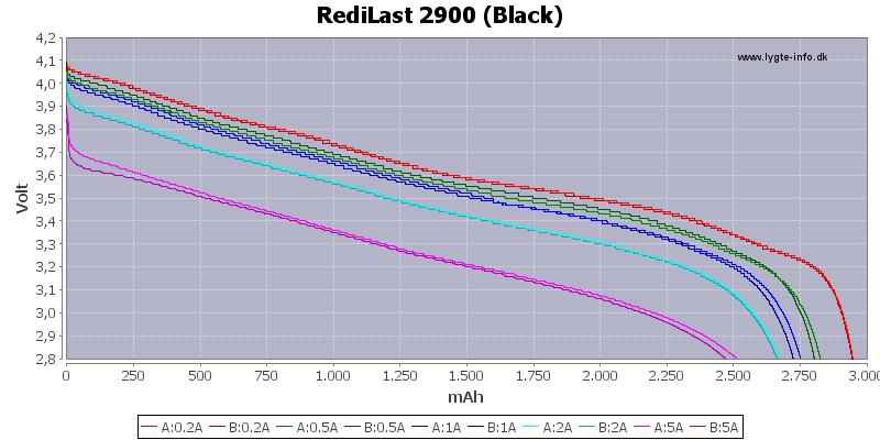 Capacity-RediLast-2900