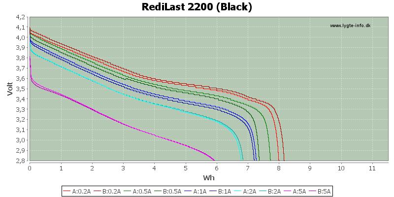 Energy-RediLast-2200