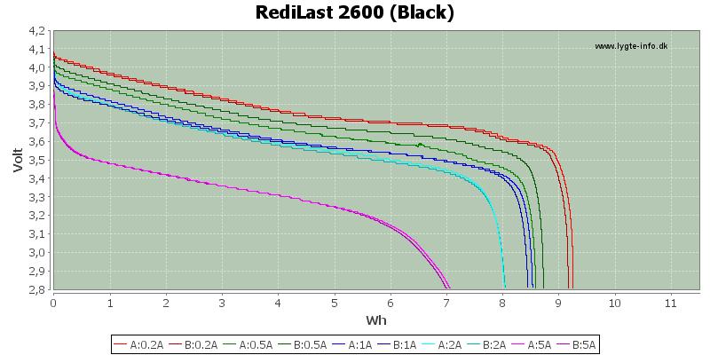 Energy-RediLast-2600