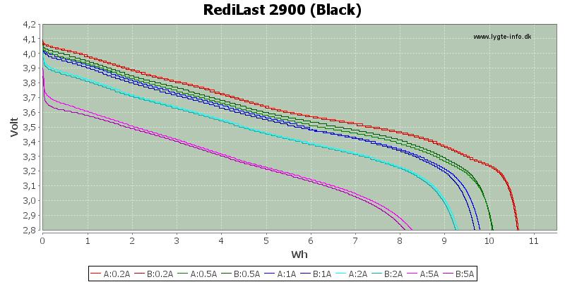 Energy-RediLast-2900