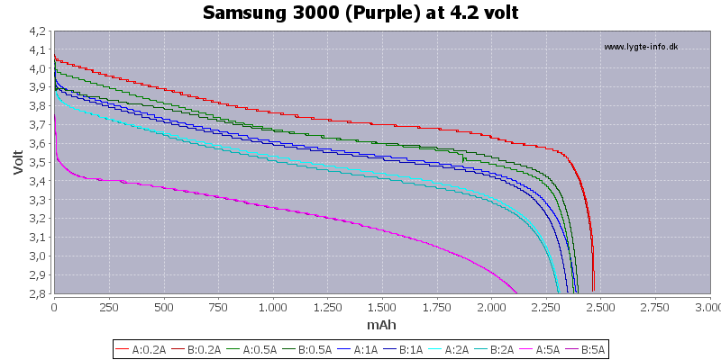 Capacity-Samsung-3000