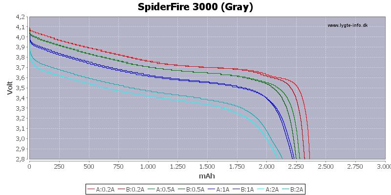 Capacity-SpiderFire-3000