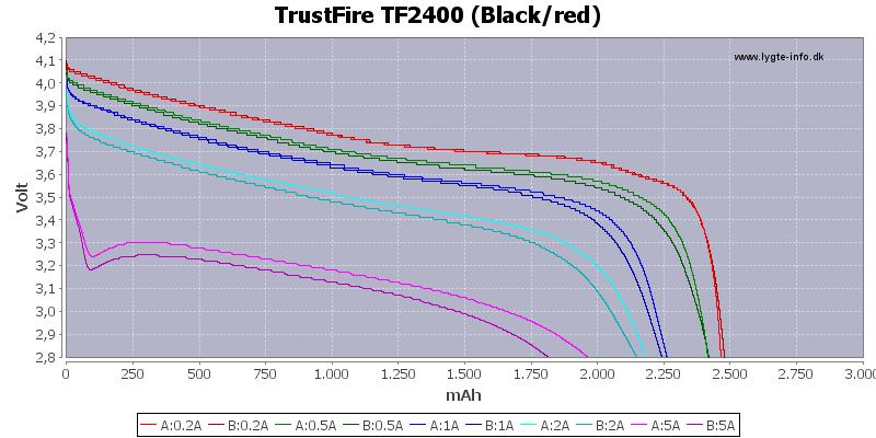Capacity-TrustFire-2400