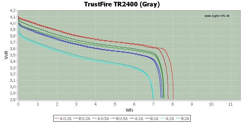 Energy-TrustFire-2400-gray
