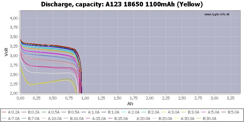 A123%2018650%201100mAh%20(Yellow)-Capacity