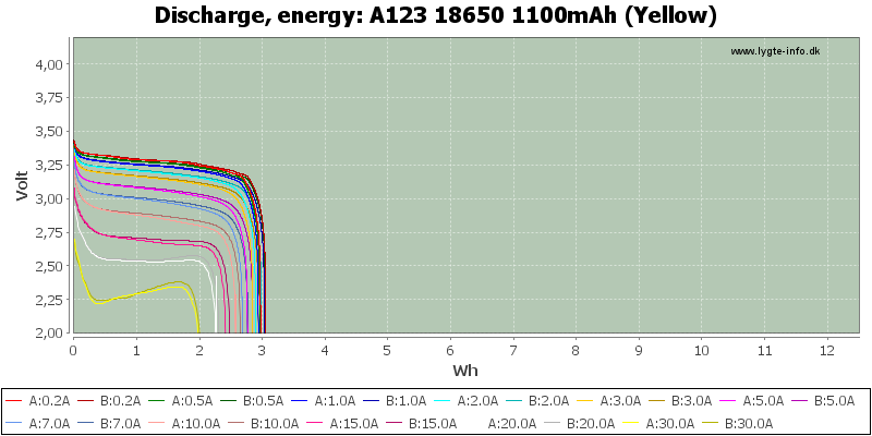 A123%2018650%201100mAh%20(Yellow)-Energy